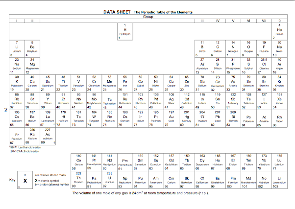 New periodic table and atoms review periodic and atoms review table all known is the elements periodic table of organized the display urtaz Choice Image